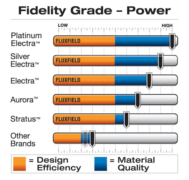 power fidelity grade 800px
